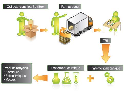 chaîne de recyclage