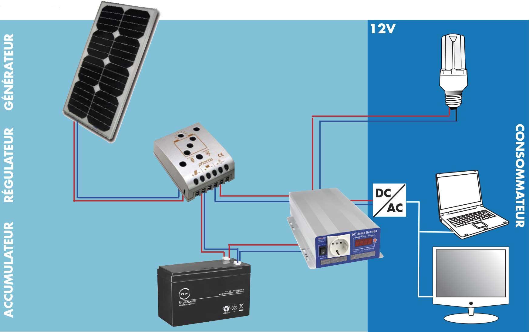 Schéma d'installation solaire en 220 volts