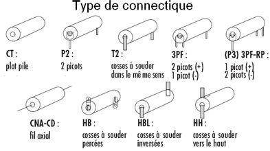 Connectiques disponibles
